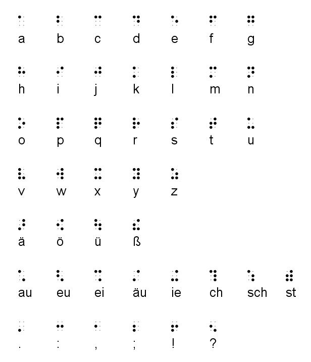 das Braillealphabet
